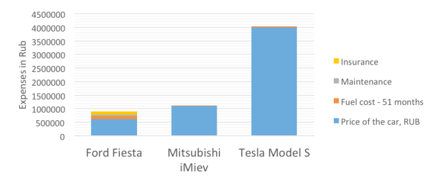 electric-car-chart