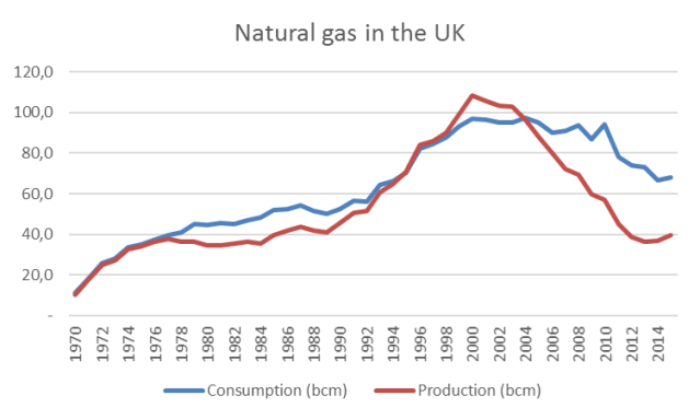 Nat Gas UK